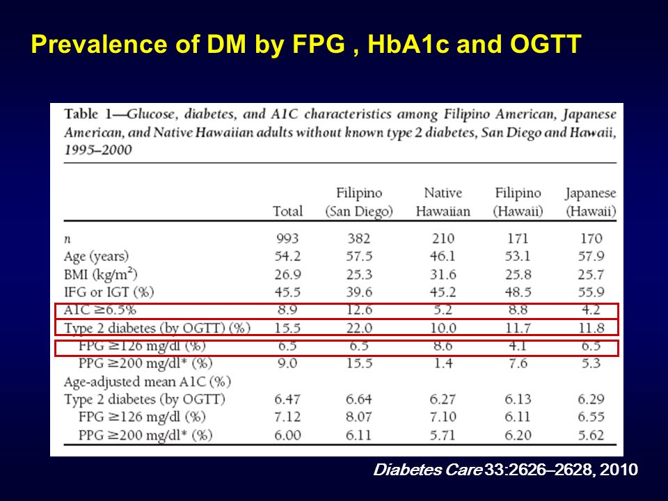 Prevalence of DM by FPG , HbA1c and OGTT