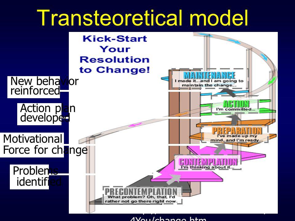 Transteoretical model