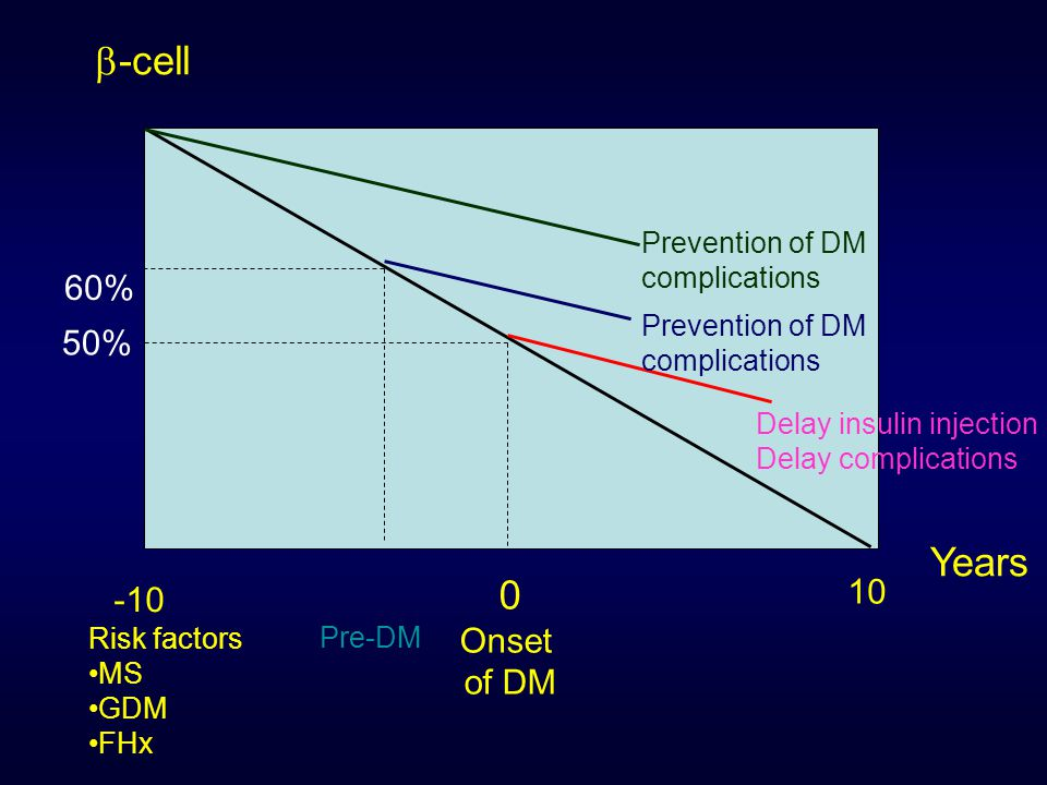 -cell Years 60% 50% 10 -10 Onset of DM Prevention of DM complications