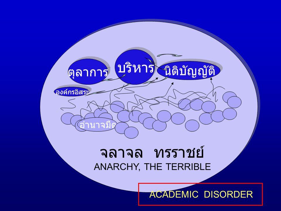 จลาจล ทรราชย์ ตุลาการ ANARCHY, THE TERRIBLE บริหาร นิติบัญญัติ