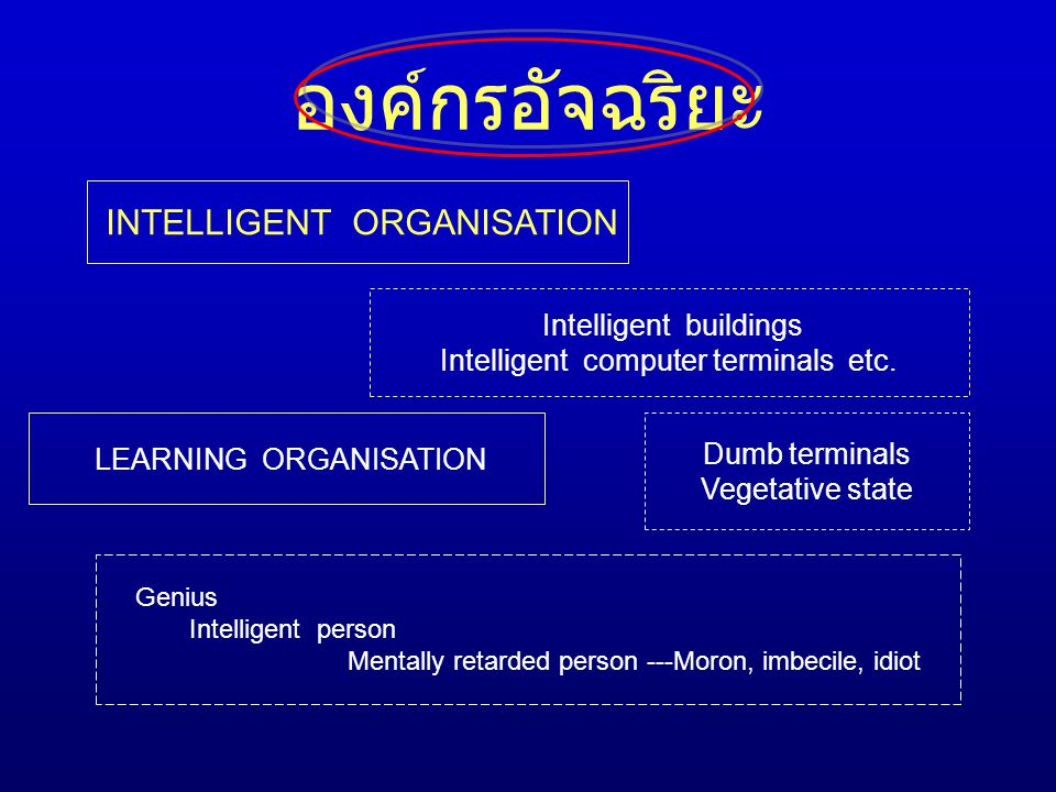 องค์กรอัจฉริยะ Intelligent computer terminals etc. Dumb terminals