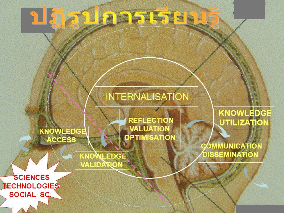 ปฏิรูปการเรียนรู้ UTILIZATION INTERNALISATION KNOWLEDGE REFLECTION