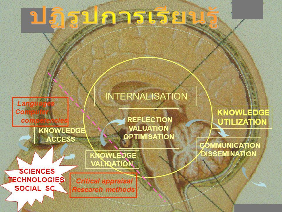 ปฏิรูปการเรียนรู้ UTILIZATION INTERNALISATION Languages Computer