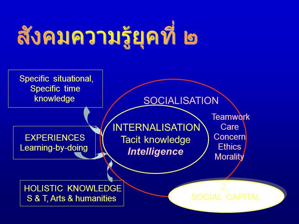สังคมความรู้ยุคที่ ๒ Tacit knowledge Intelligence 2. Specific time