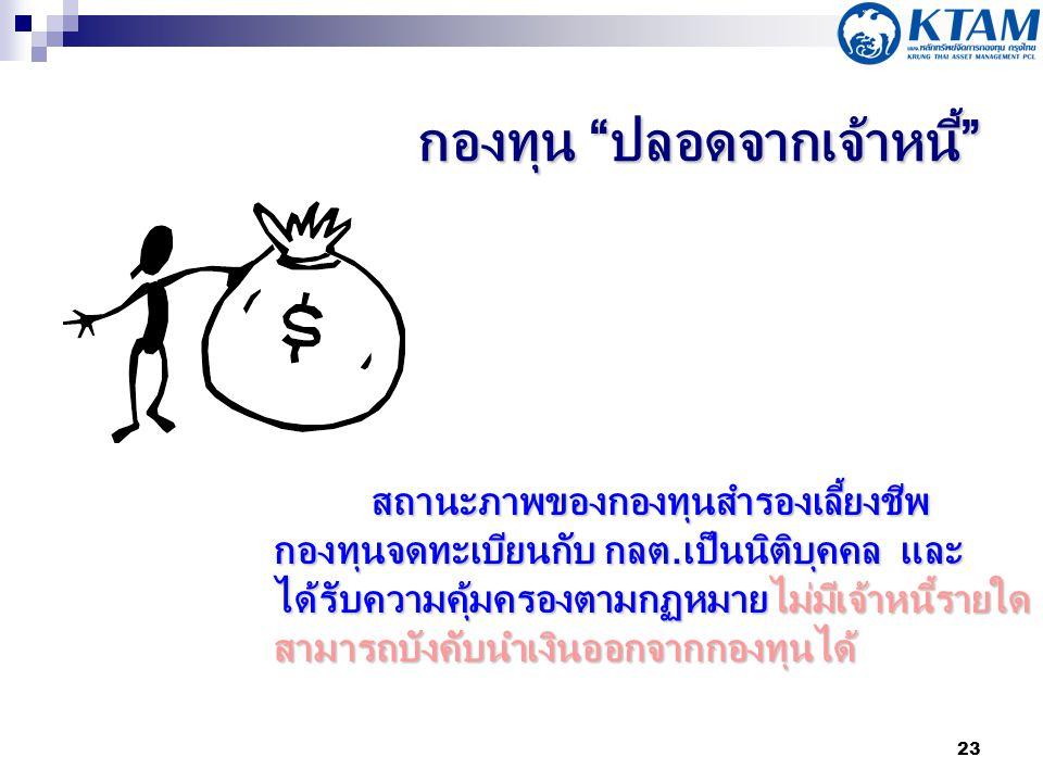 กองทุน ปลอดจากเจ้าหนี้