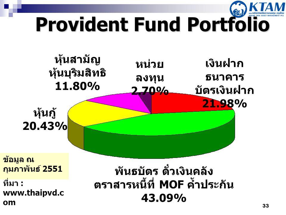 Provident Fund Portfolio