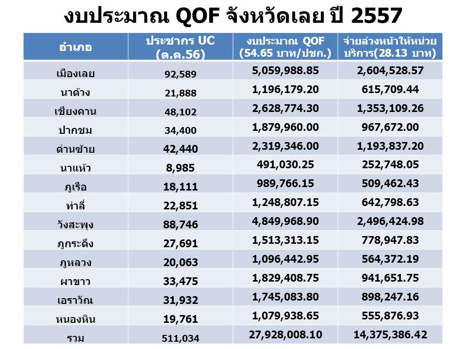 งบประมาณ QOF จังหวัดเลย ปี 2557