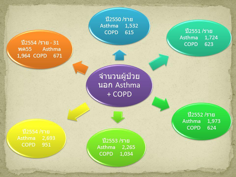 จำนวนผู้ป่วยนอก Asthma + COPD