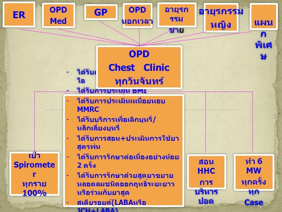 ER GP อายุรกรรม หญิง OPD Chest Clinic ทุกวันจันทร์