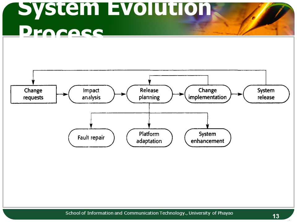 System Evolution Process