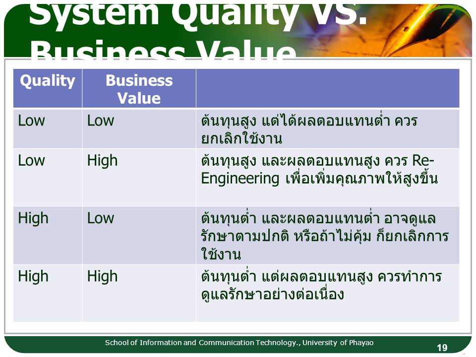 System Quality VS. Business Value