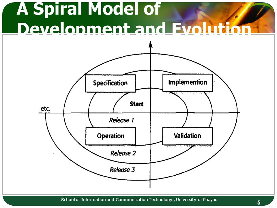 A Spiral Model of Development and Evolution