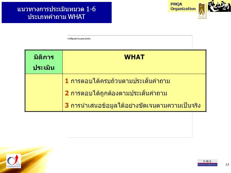 แนวทางการประเมินหมวด 1-6 ประเภทคำถาม WHAT
