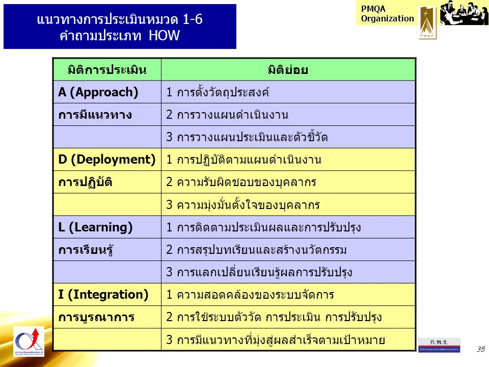 แนวทางการประเมินหมวด 1-6 คำถามประเภท HOW