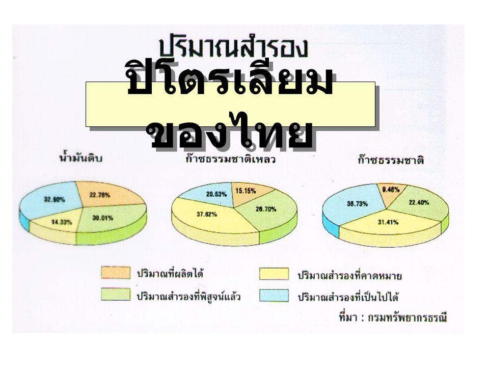 ปิโตรเลียมของไทย