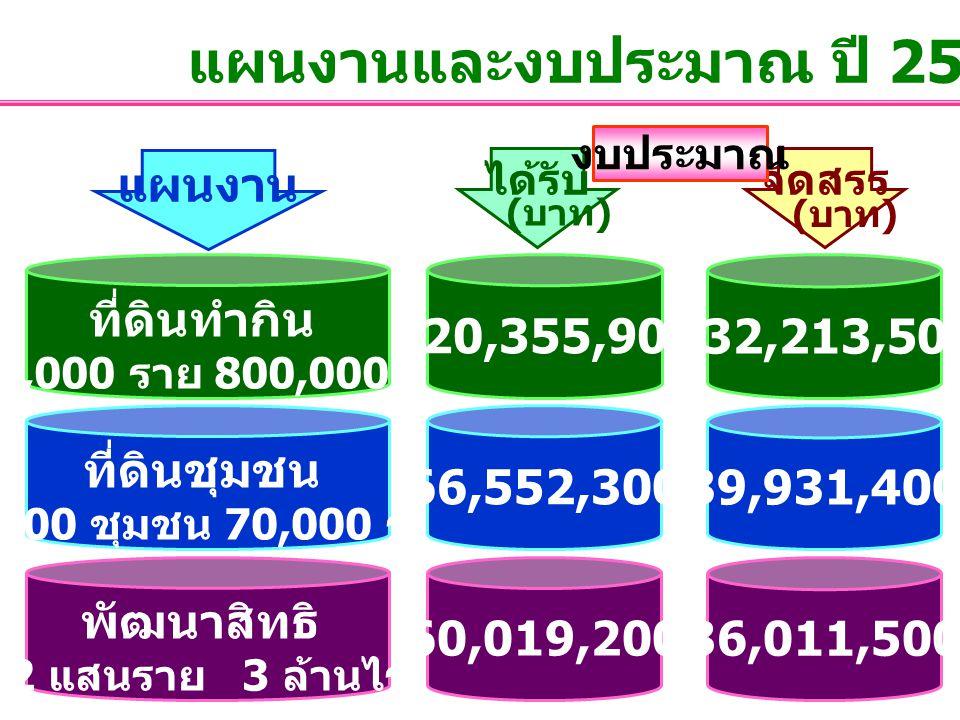 พัฒนาสิทธิ 2 แสนราย 3 ล้านไร่