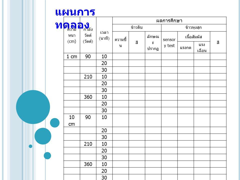 แผนการทดลอง ผลการศึกษา 1 cm 90 10 20 30 210 360 10 cm ความหนา (cm)