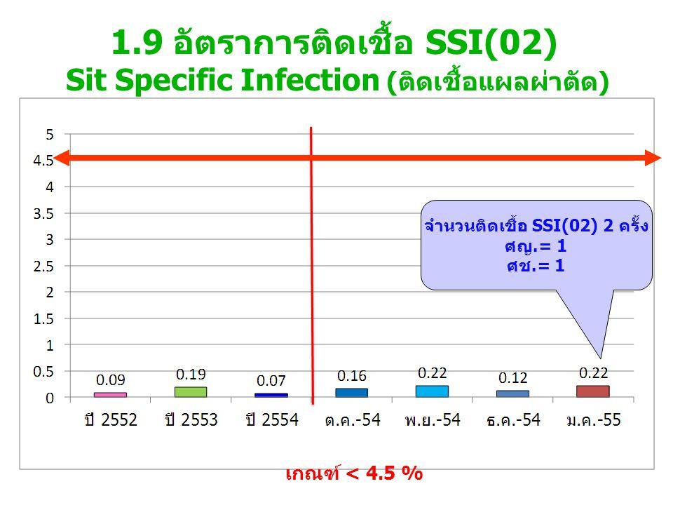 จำนวนติดเชื้อ SSI(02) 2 ครั้ง