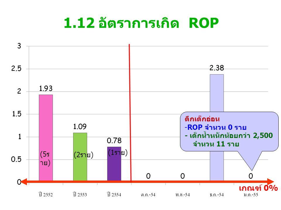 1.12 อัตราการเกิด ROP เกณฑ์ 0% ตึกเด็กอ่อน ROP จำนวน 0 ราย