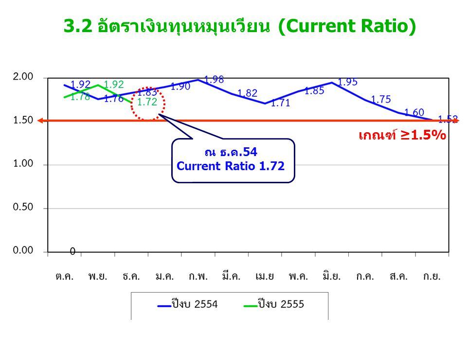 3.2 อัตราเงินทุนหมุนเวียน (Current Ratio)