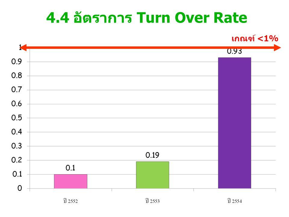 4.4 อัตราการ Turn Over Rate