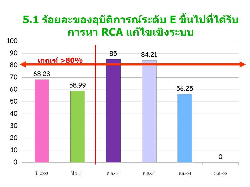5.1 ร้อยละของอุบัติการณ์ระดับ E ขึ้นไปที่ได้รับการหา RCA แก้ไขเชิงระบบ