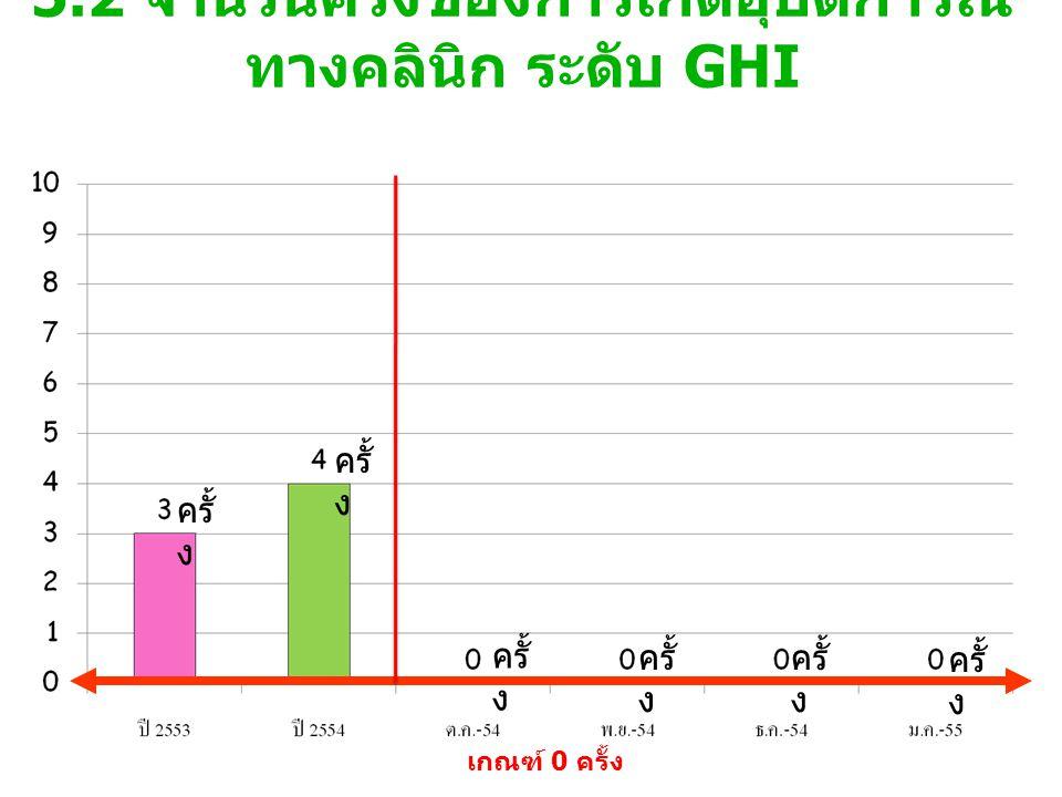 5.2 จำนวนครั้งของการเกิดอุบัติการณ์ทางคลินิก ระดับ GHI