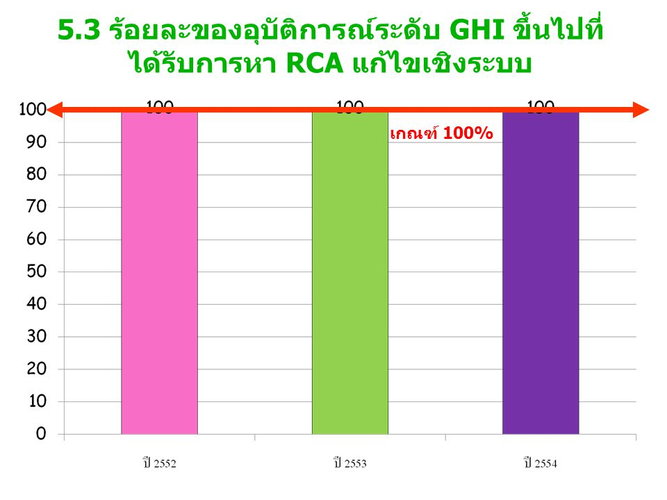 5.3 ร้อยละของอุบัติการณ์ระดับ GHI ขึ้นไปที่ได้รับการหา RCA แก้ไขเชิงระบบ