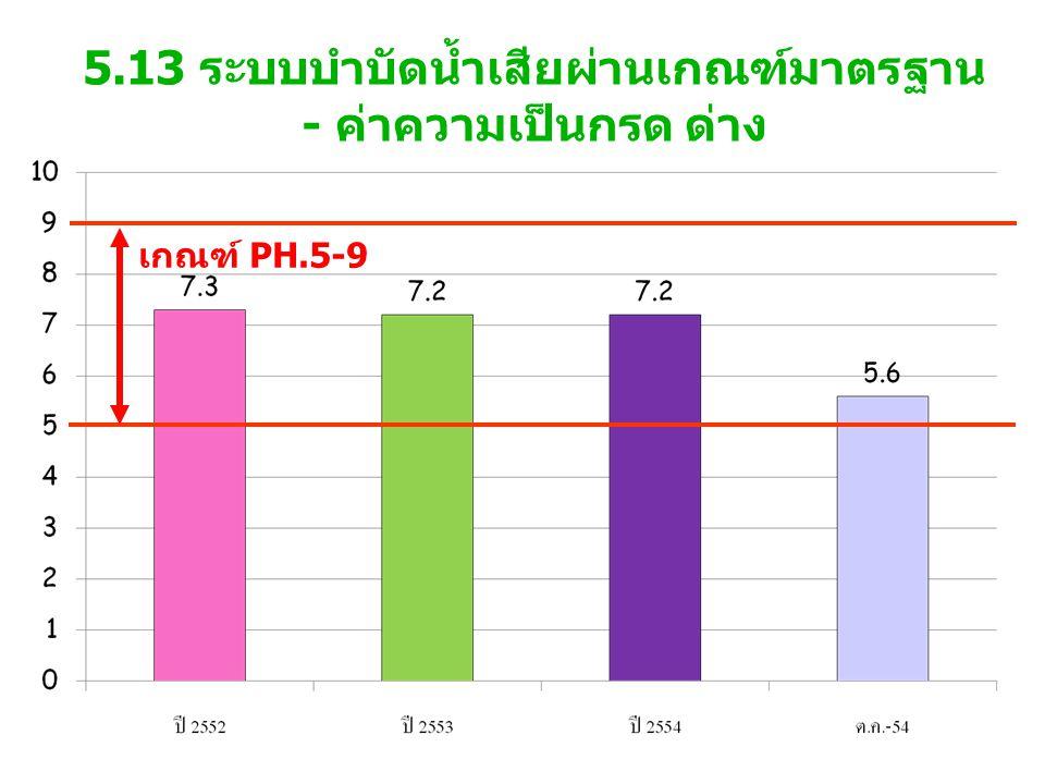 5.13 ระบบบำบัดน้ำเสียผ่านเกณฑ์มาตรฐาน - ค่าความเป็นกรด ด่าง