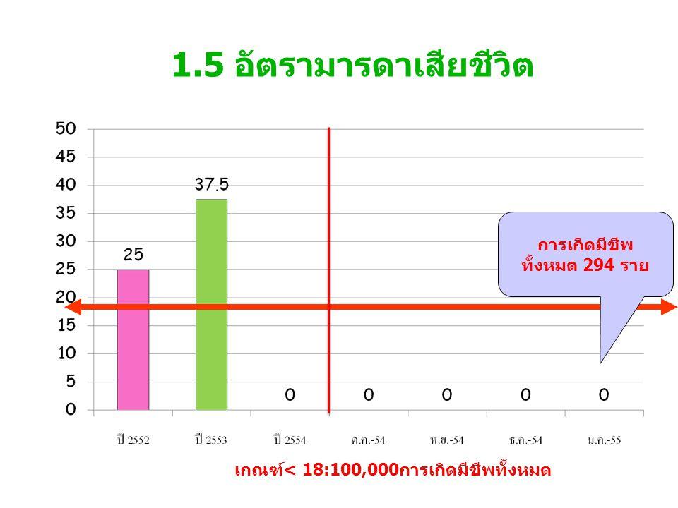 1.5 อัตรามารดาเสียชีวิต การเกิดมีชีพ ทั้งหมด 294 ราย
