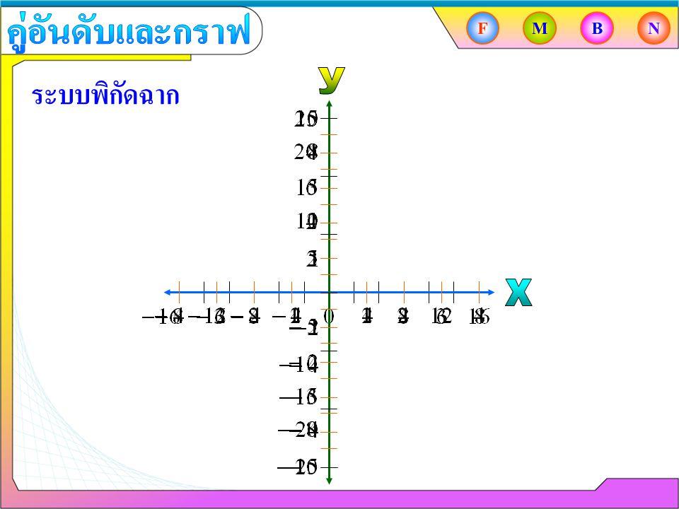คู่อันดับและกราฟ F M B N ระบบพิกัดฉาก y x