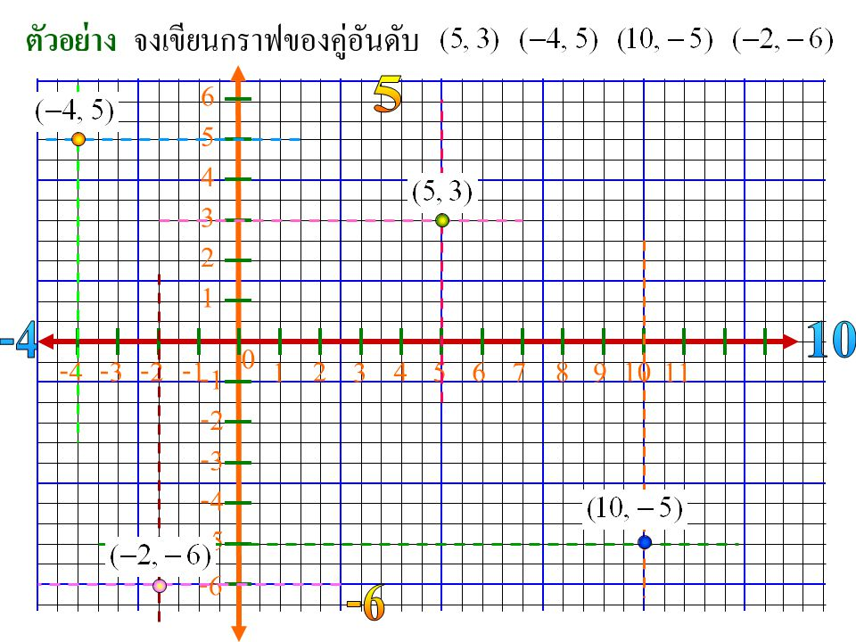 ตัวอย่าง จงเขียนกราฟของคู่อันดับ. 6. 5. 5. 4. 3. 2. 1. -4. 10. -4. -3. -2. -1. 1. 2.
