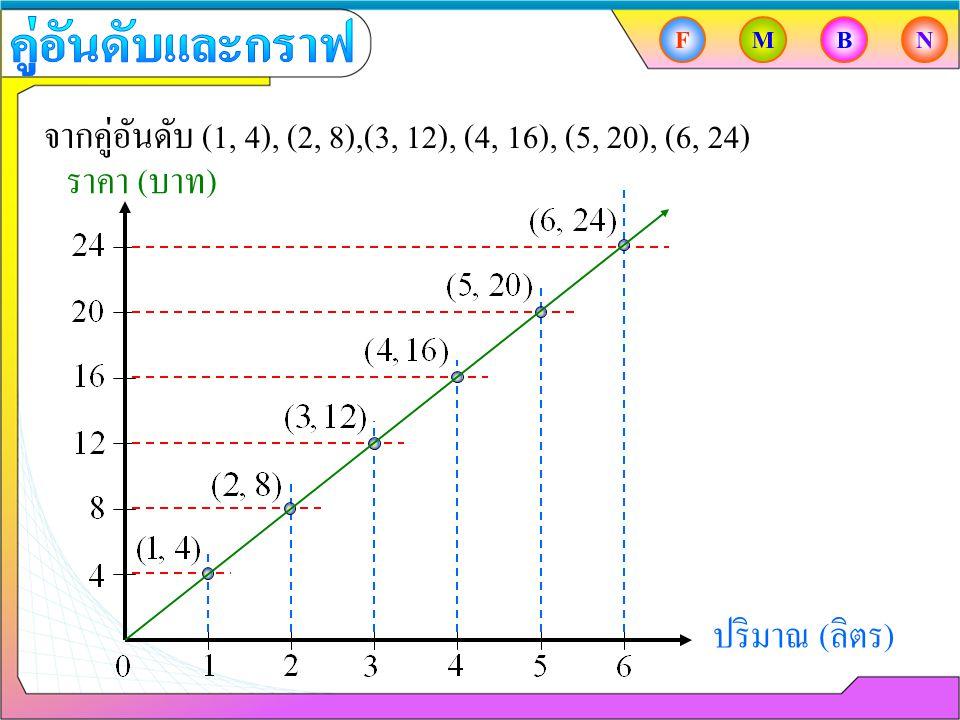 จากคู่อันดับ (1, 4), (2, 8),(3, 12), (4, 16), (5, 20), (6, 24)