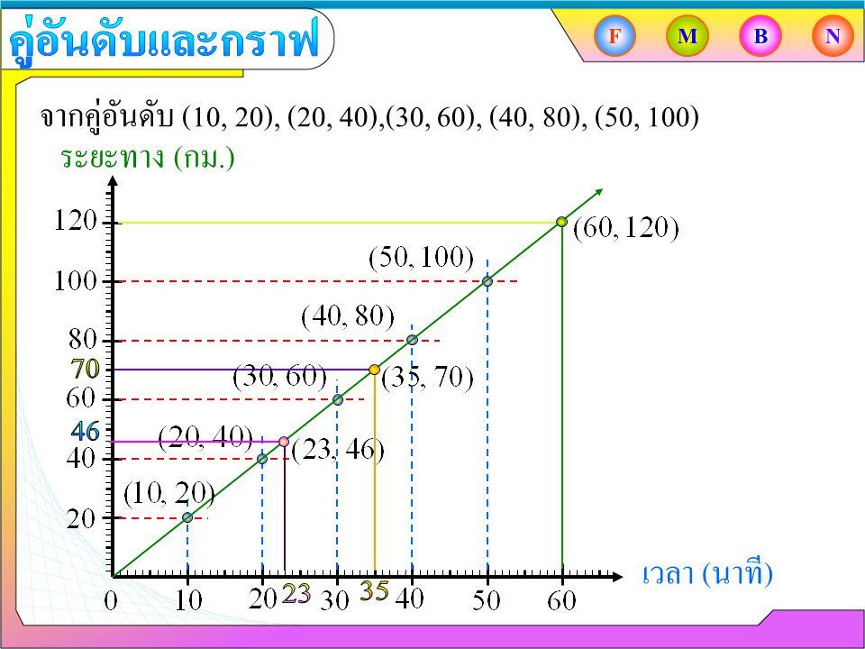 จากคู่อันดับ (10, 20), (20, 40),(30, 60), (40, 80), (50, 100)