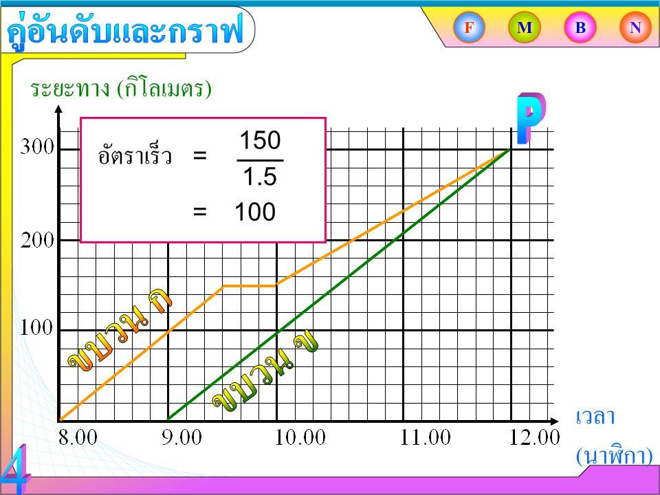 คู่อันดับและกราฟ ระยะทาง (กิโลเมตร) P อัตราเร็ว ขบวน ก ขบวน ข