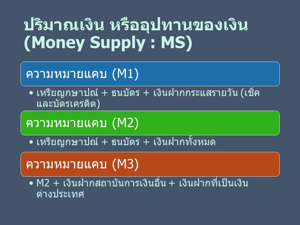 ปริมาณเงิน หรืออุปทานของเงิน (Money Supply : MS)