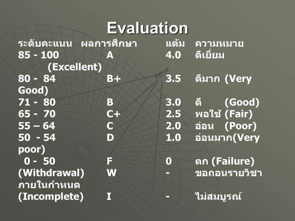 Evaluation ระดับคะแนน ผลการศึกษา แต้ม ความหมาย