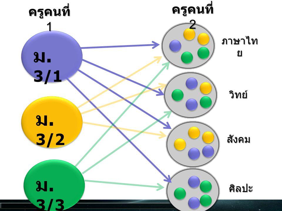 ม. 3/1 ม. 3/2 ม. 3/3 ครูคนที่ 2 ครูคนที่ 1 ภาษาไทย วิทย์ สังคม ศิลปะ