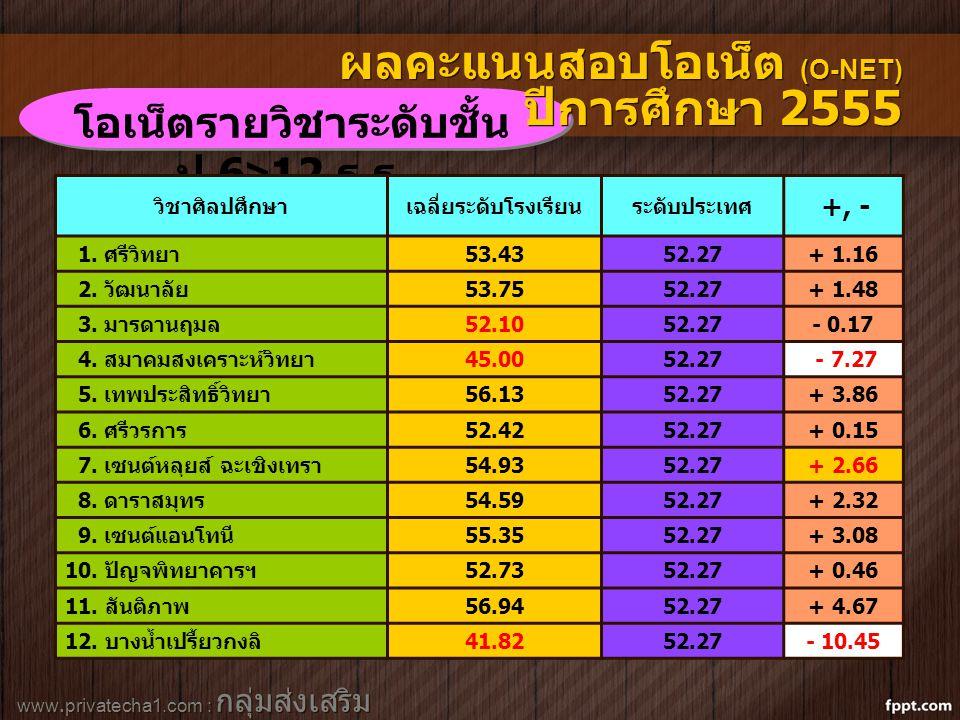 ผลคะแนนสอบโอเน็ต (O-NET) ปีการศึกษา 2555