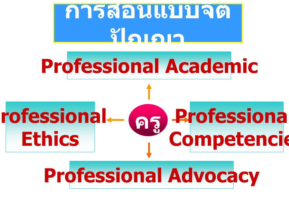 Professional Academic Professional Advocacy