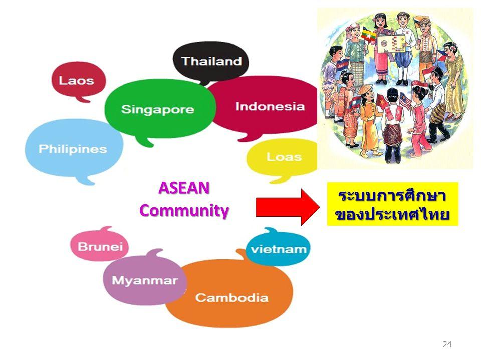 ระบบการศึกษาของประเทศไทย