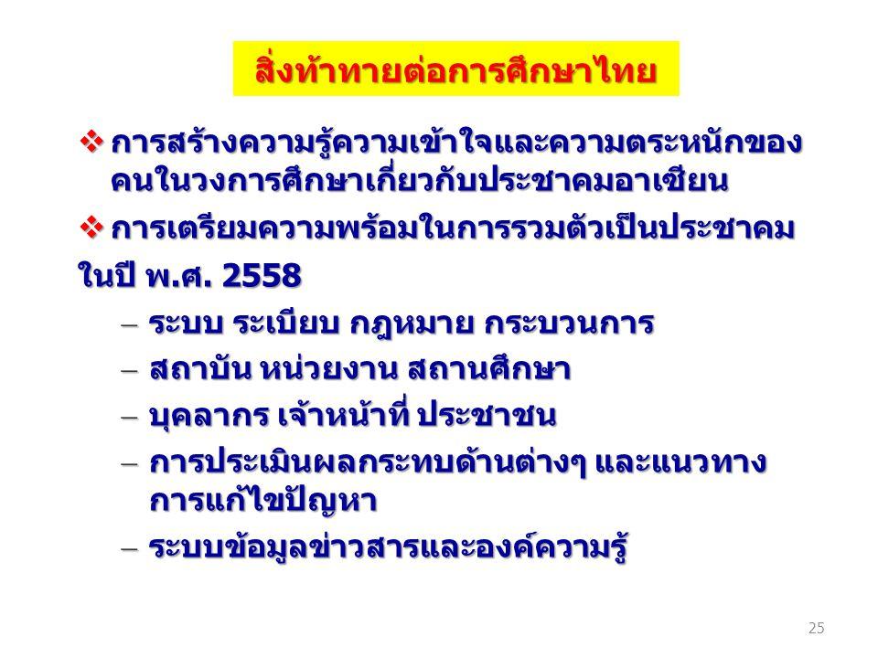 สิ่งท้าทายต่อการศึกษาไทย