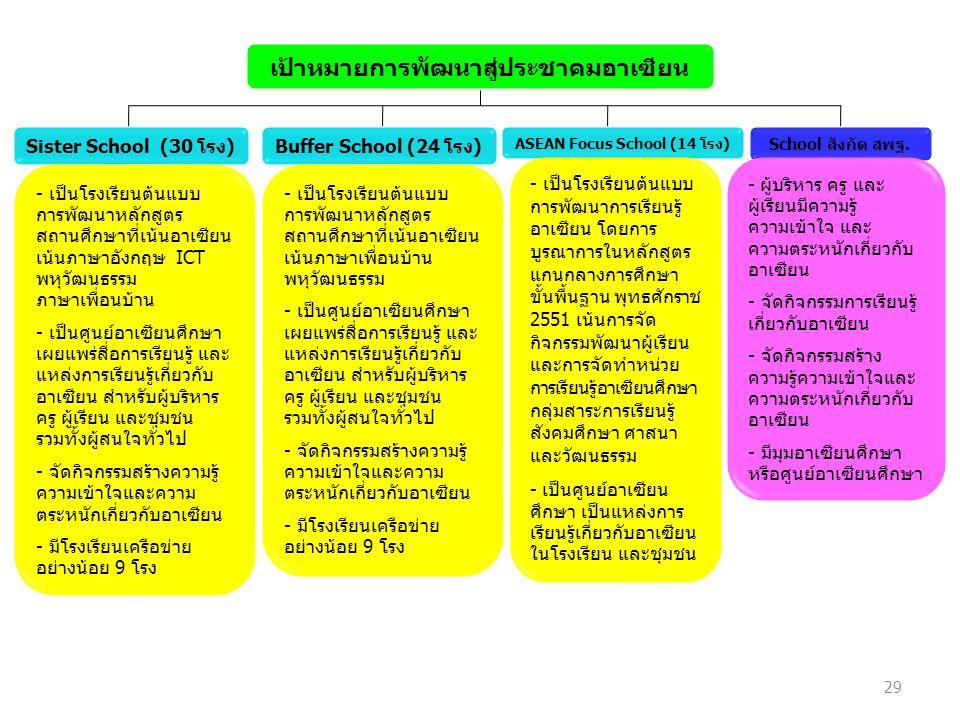 เป้าหมายการพัฒนาสู่ประชาคมอาเซียน ASEAN Focus School (14 โรง)