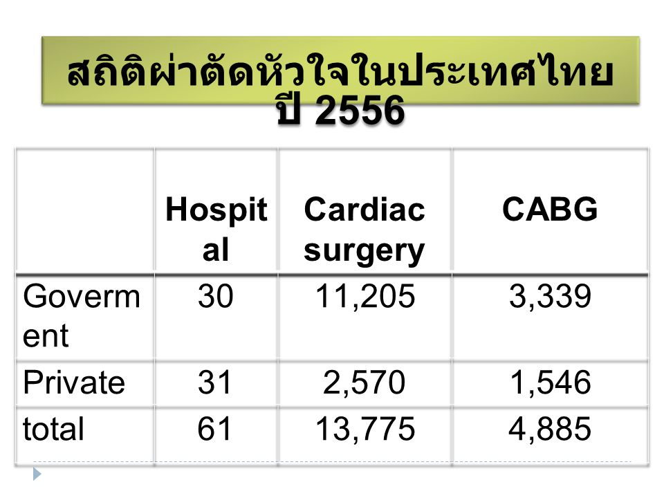 สถิติผ่าตัดหัวใจในประเทศไทย ปี 2556