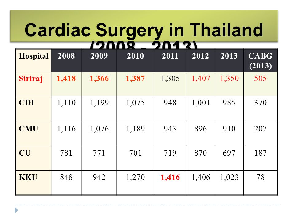 Cardiac Surgery in Thailand (2008 - 2013)