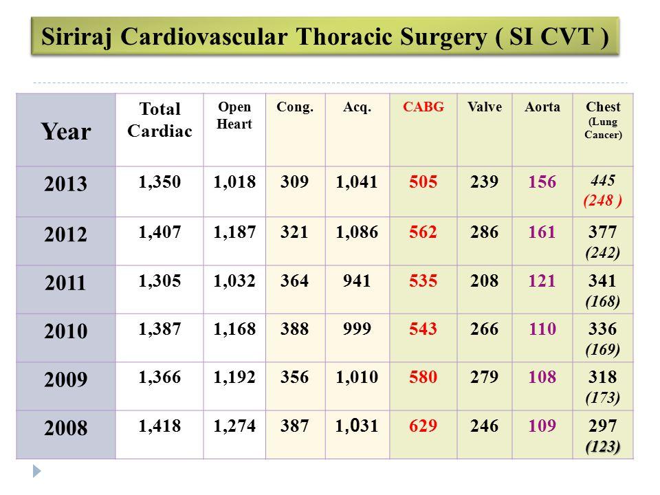 Siriraj Cardiovascular Thoracic Surgery ( SI CVT )