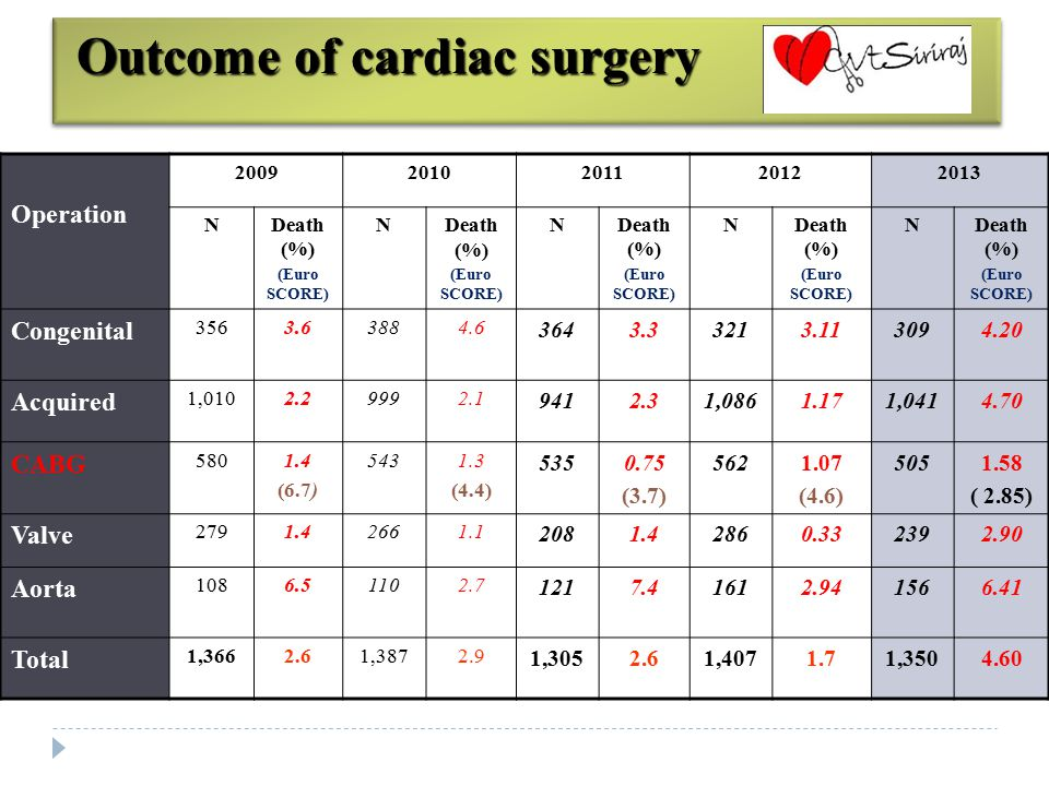 Outcome of cardiac surgery