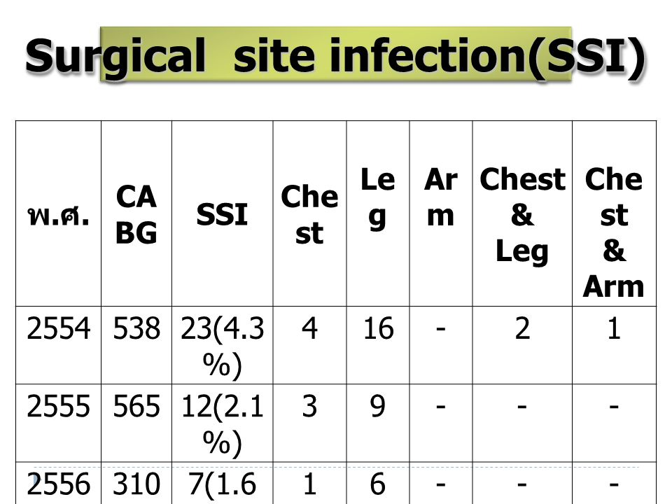 Surgical site infection(SSI)