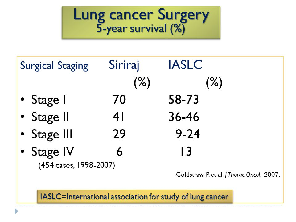 Lung cancer Surgery 5-year survival (%)