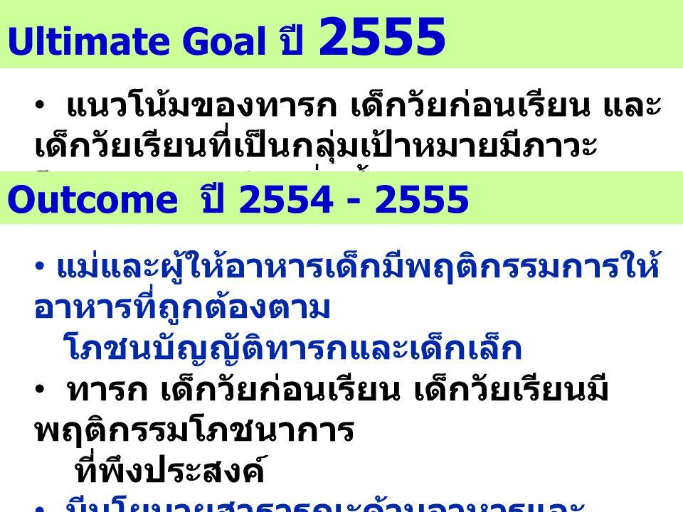 Ultimate Goal ปี 2555 Outcome ปี 2554 - 2555